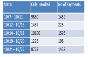 Call volume statistics October 7-25.