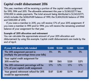 capital credit chart