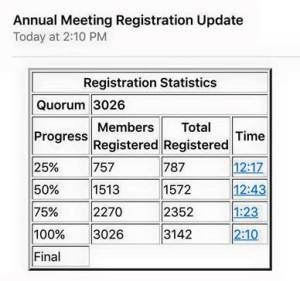 annual meeting statistics